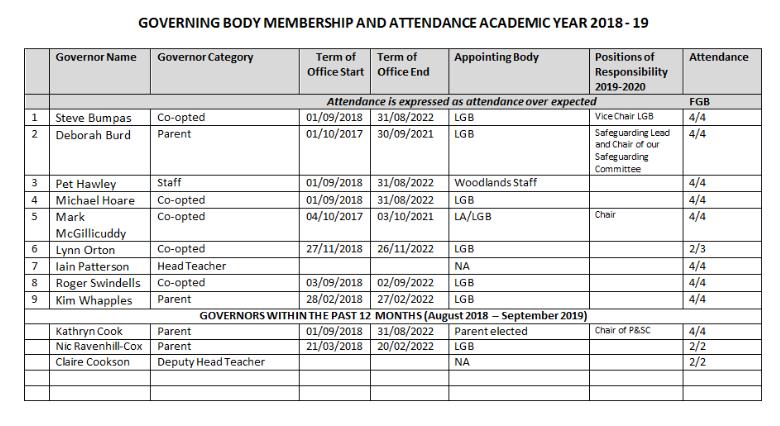 Membership and Attendance